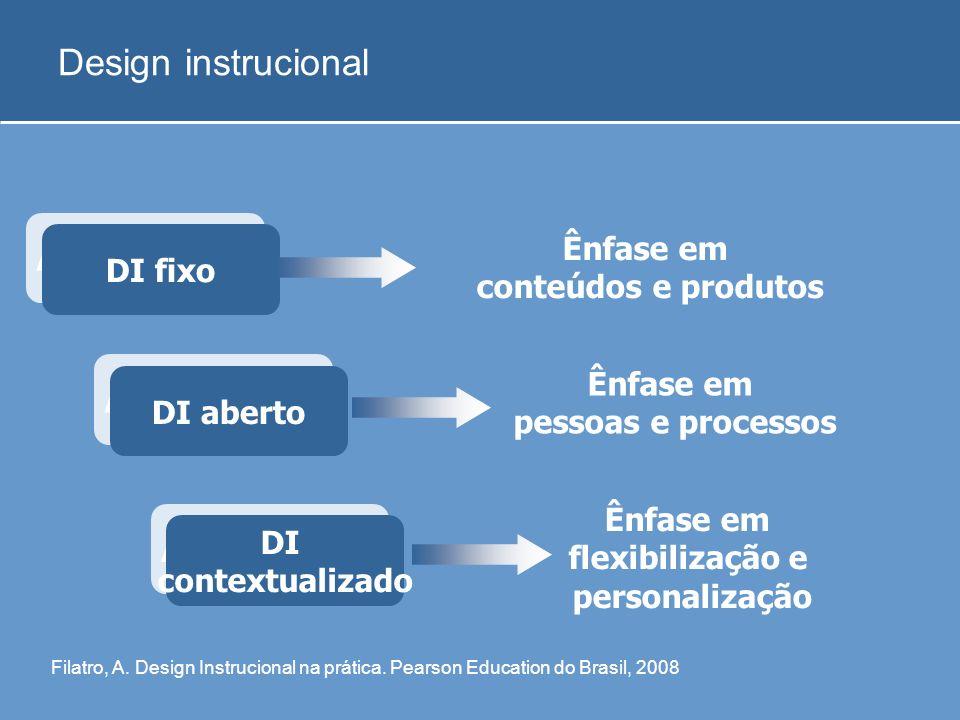 Design instrucional Apresentação Ênfase em conteúdos e produtos