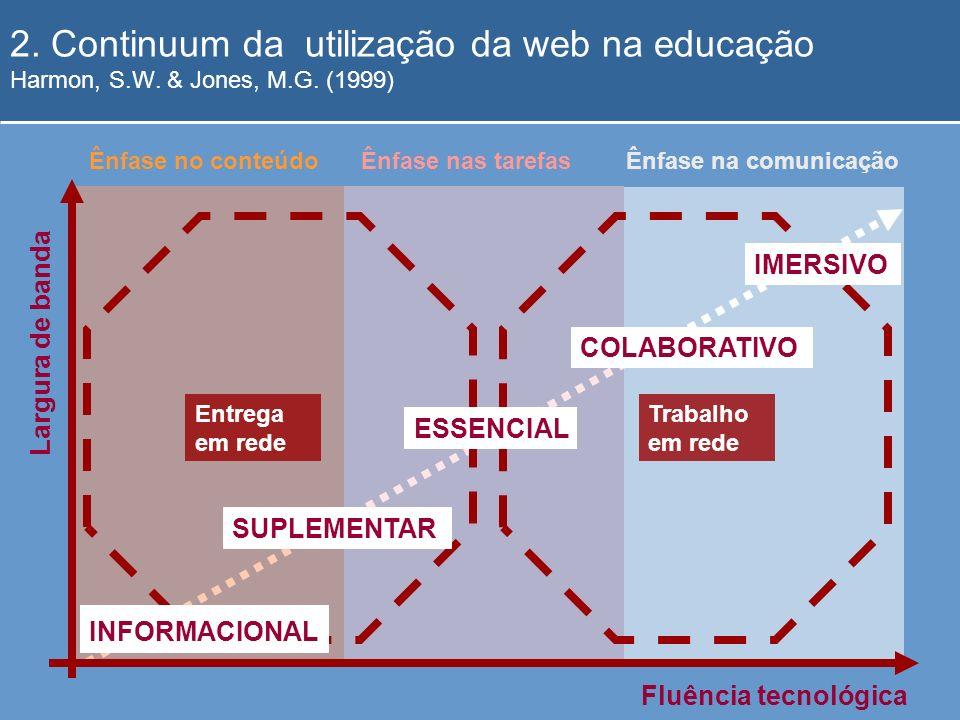 2. Continuum da utilização da web na educação Harmon, S. W. & Jones, M