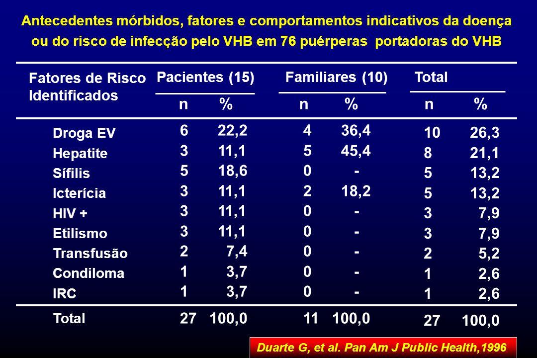 Duarte G, et al. Pan Am J Public Health,1996