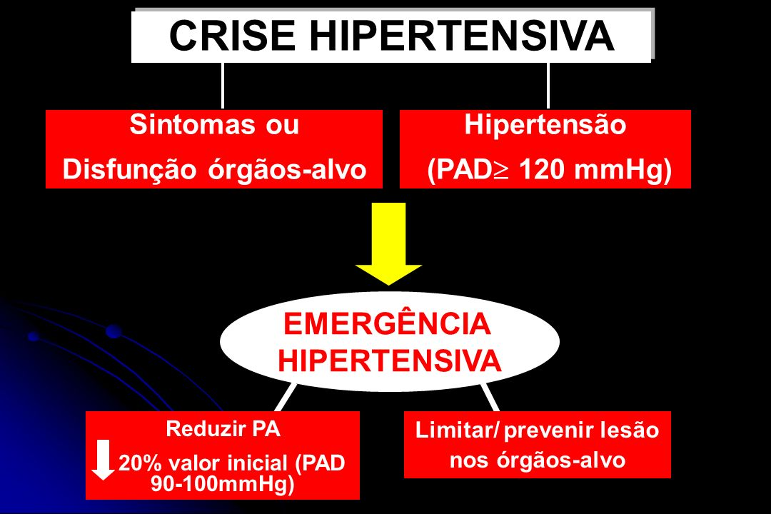 CRISE HIPERTENSIVA EMERGÊNCIA HIPERTENSIVA Sintomas ou