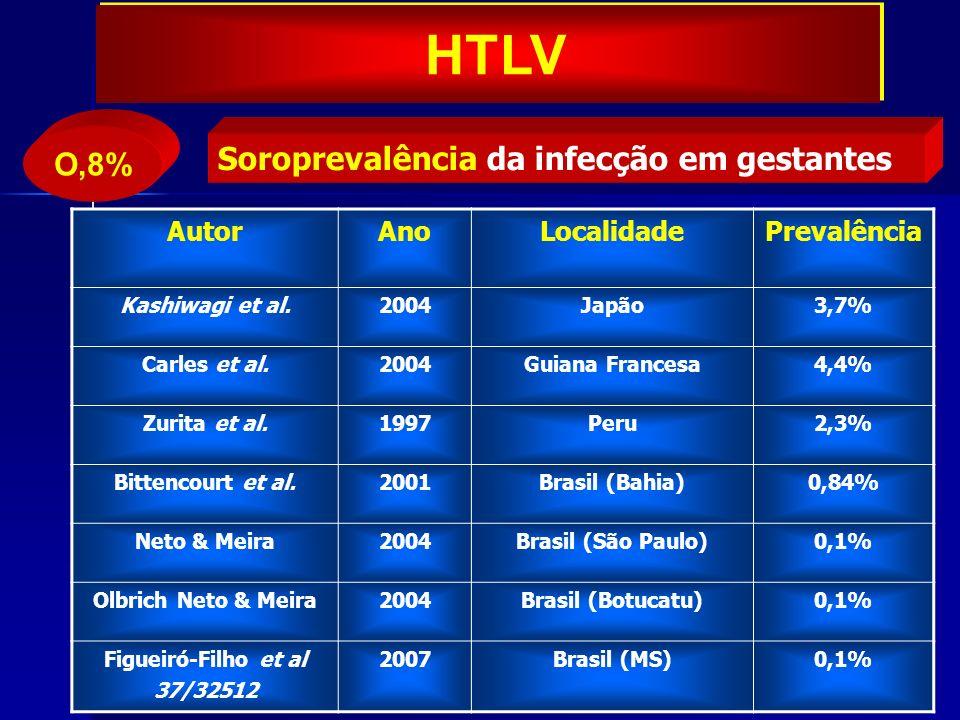 HTLV O,8% Soroprevalência da infecção em gestantes Autor Ano