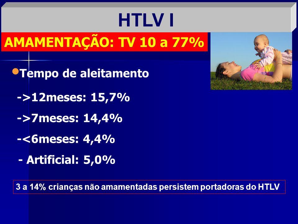 HTLV I AMAMENTAÇÃO: TV 10 a 77% Tempo de aleitamento