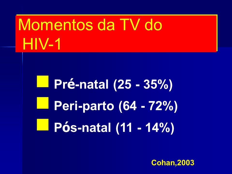 Momentos da TV do HIV-1 Pré-natal (25 - 35%) Peri-parto (64 - 72%)