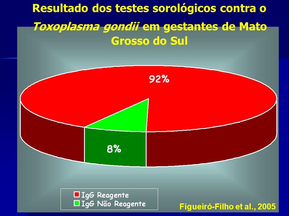 Resultado dos testes sorológicos contra o Toxoplasma gondii em gestantes de Mato Grosso do Sul