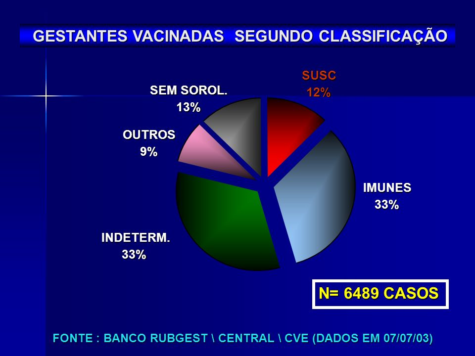GESTANTES VACINADAS SEGUNDO CLASSIFICAÇÃO