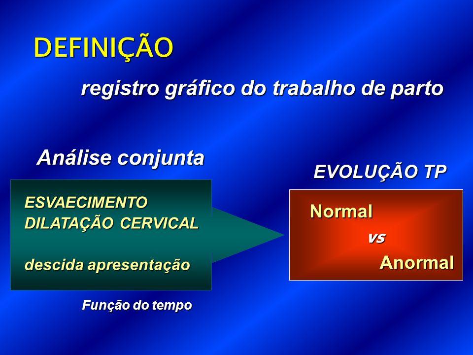 DEFINIÇÃO registro gráfico do trabalho de parto Análise conjunta