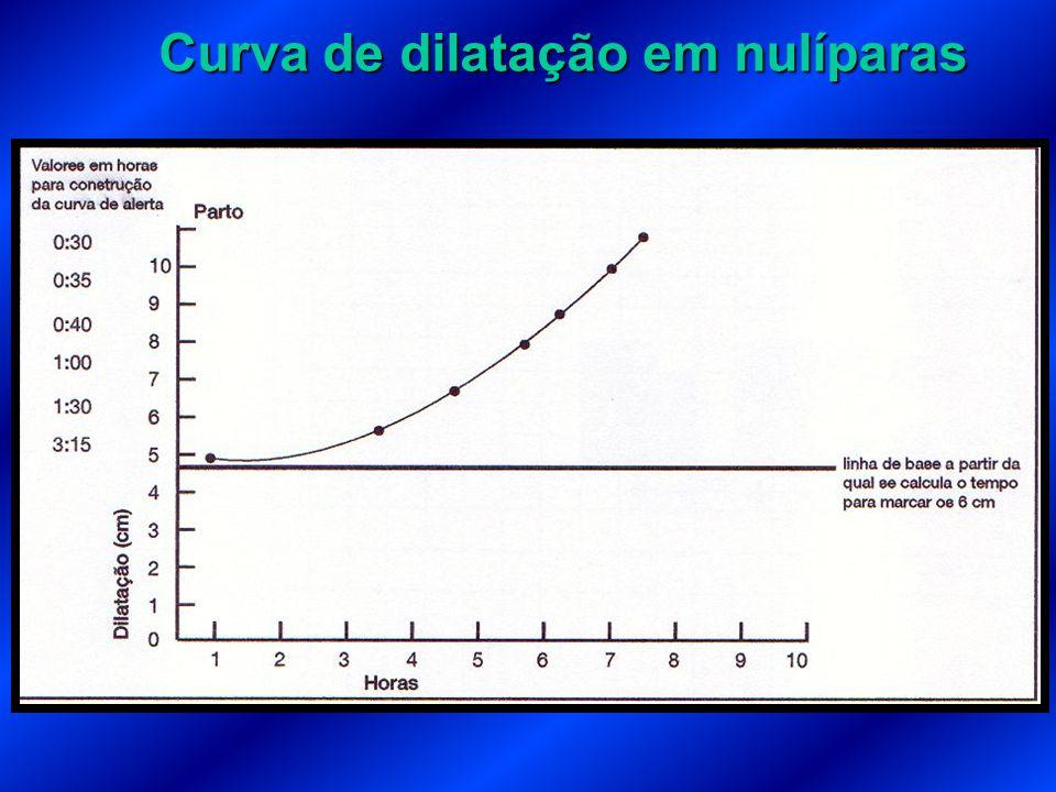Curva de dilatação em nulíparas