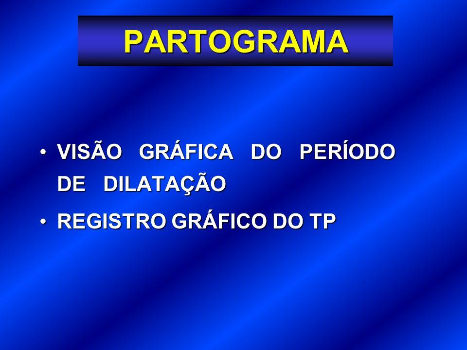 PARTOGRAMA VISÃO GRÁFICA DO PERÍODO DE DILATAÇÃO