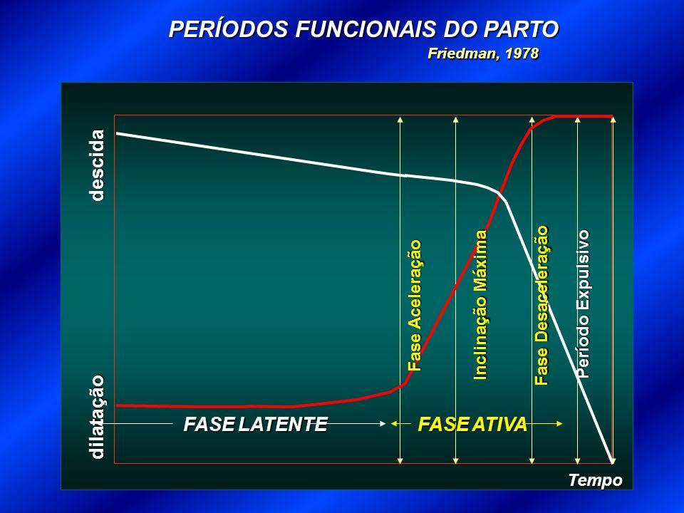 PERÍODOS FUNCIONAIS DO PARTO