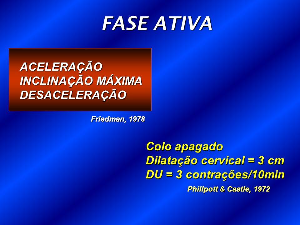 FASE ATIVA ACELERAÇÃO INCLINAÇÃO MÁXIMA DESACELERAÇÃO Colo apagado