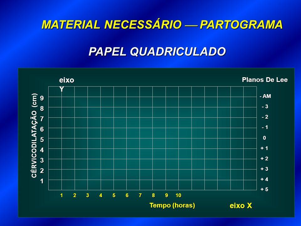 MATERIAL NECESSÁRIO  PARTOGRAMA