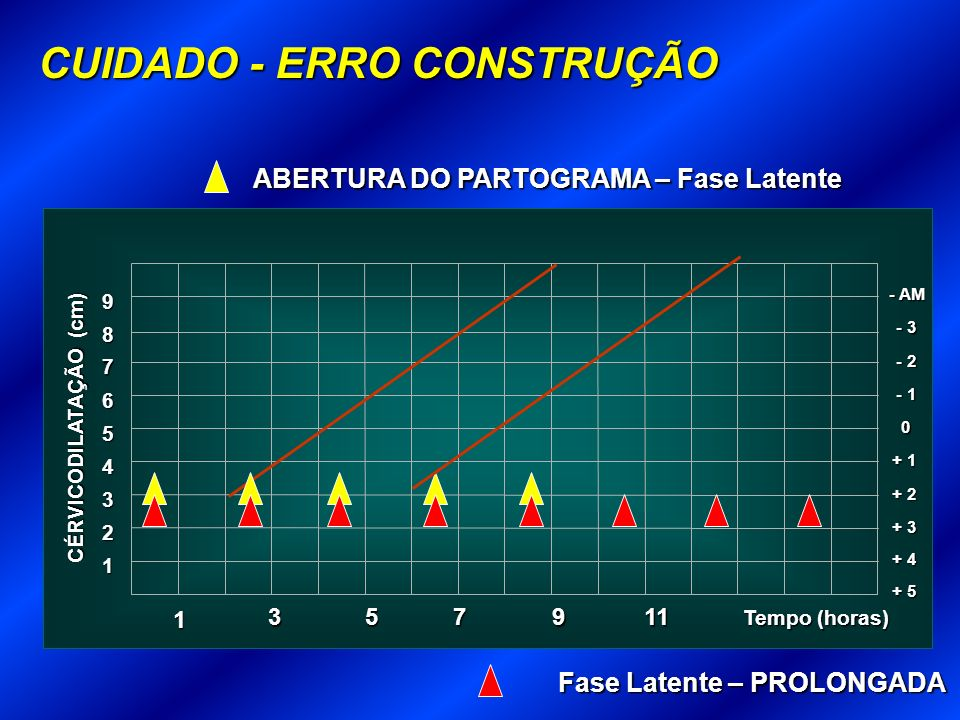 ABERTURA DO PARTOGRAMA – Fase Latente