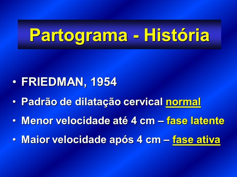 Partograma - História FRIEDMAN, 1954