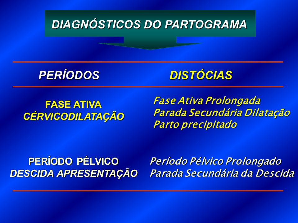 DIAGNÓSTICOS DO PARTOGRAMA