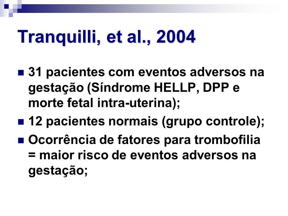 Tranquilli, et al., 2004 31 pacientes com eventos adversos na gestação (Síndrome HELLP, DPP e morte fetal intra-uterina);
