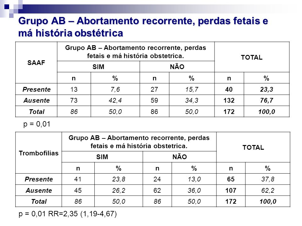 Grupo AB – Abortamento recorrente, perdas fetais e má história obstétrica