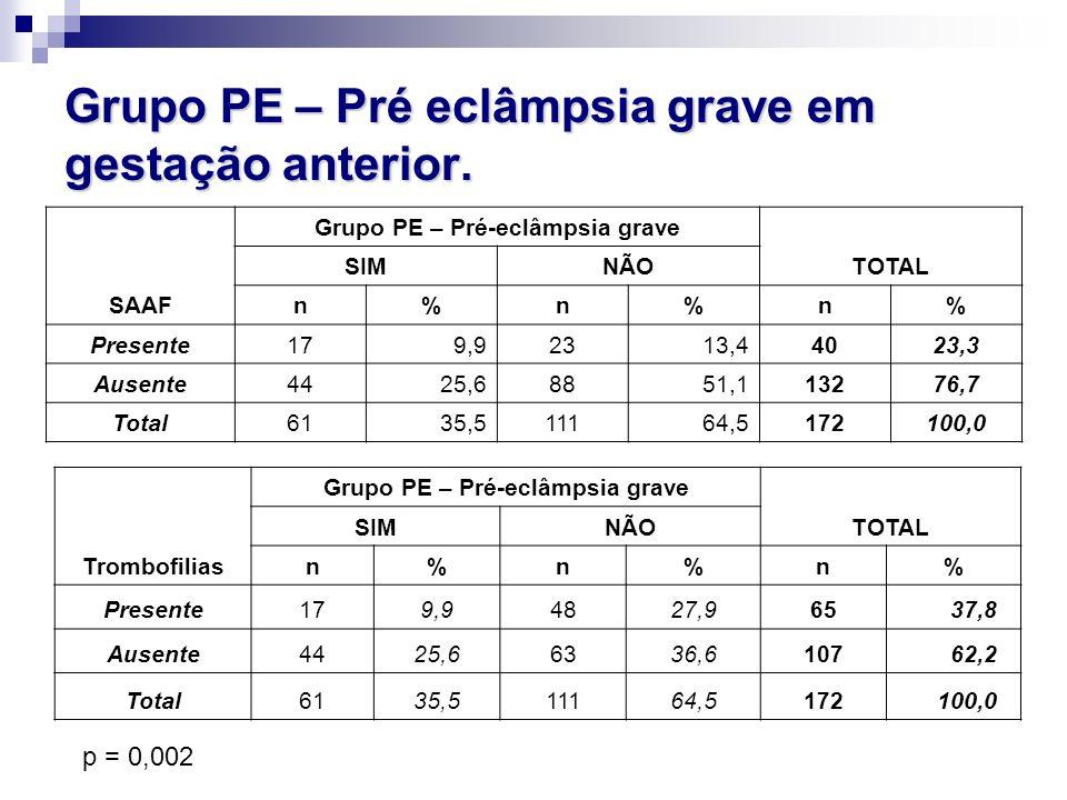 Grupo PE – Pré eclâmpsia grave em gestação anterior.