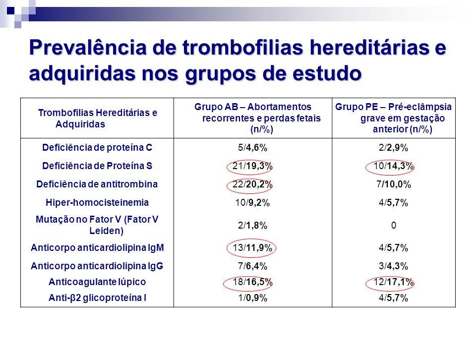 Prevalência de trombofilias hereditárias e adquiridas nos grupos de estudo