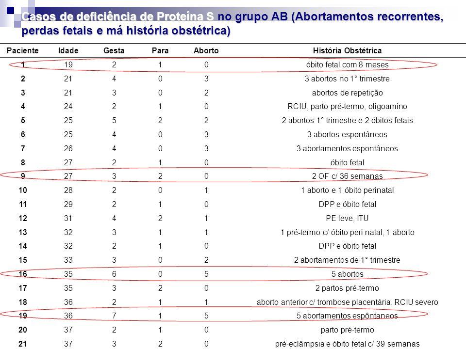 Casos de deficiência de Proteína S no grupo AB (Abortamentos recorrentes, perdas fetais e má história obstétrica)
