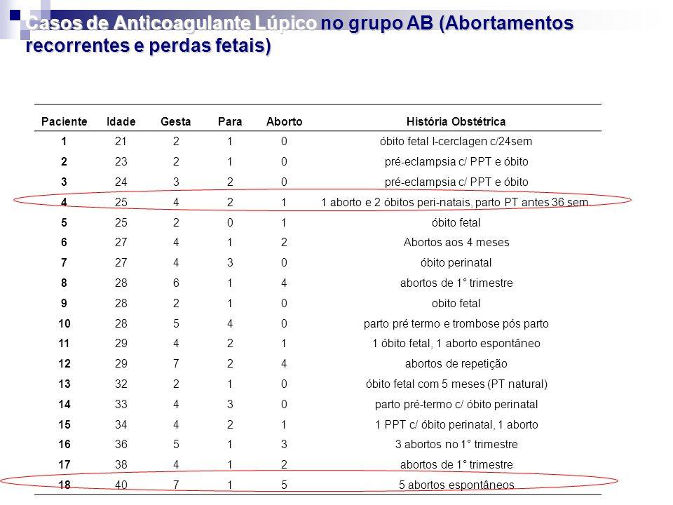 Casos de Anticoagulante Lúpico no grupo AB (Abortamentos recorrentes e perdas fetais)