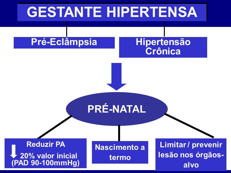 GESTANTE HIPERTENSA PRÉ-NATAL Pré-Eclâmpsia Hipertensão Crônica