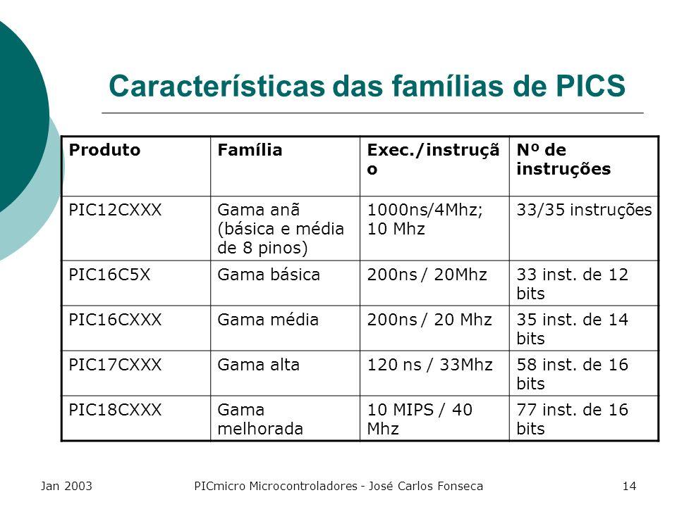 Características das famílias de PICS