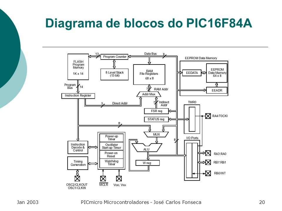Diagrama de blocos do PIC16F84A