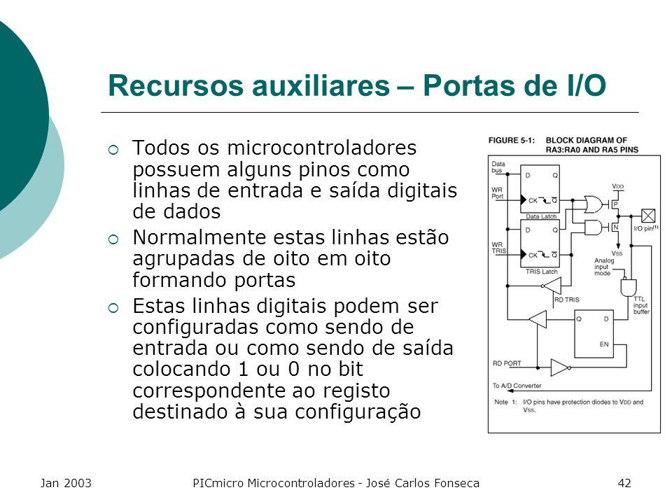 Recursos auxiliares – Portas de I/O
