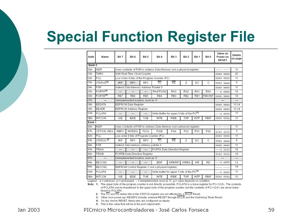 Special Function Register File