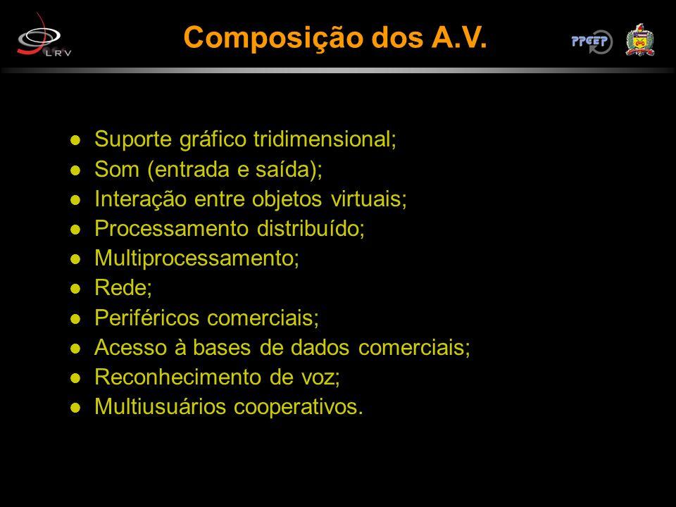 Composição dos A.V. Suporte gráfico tridimensional;