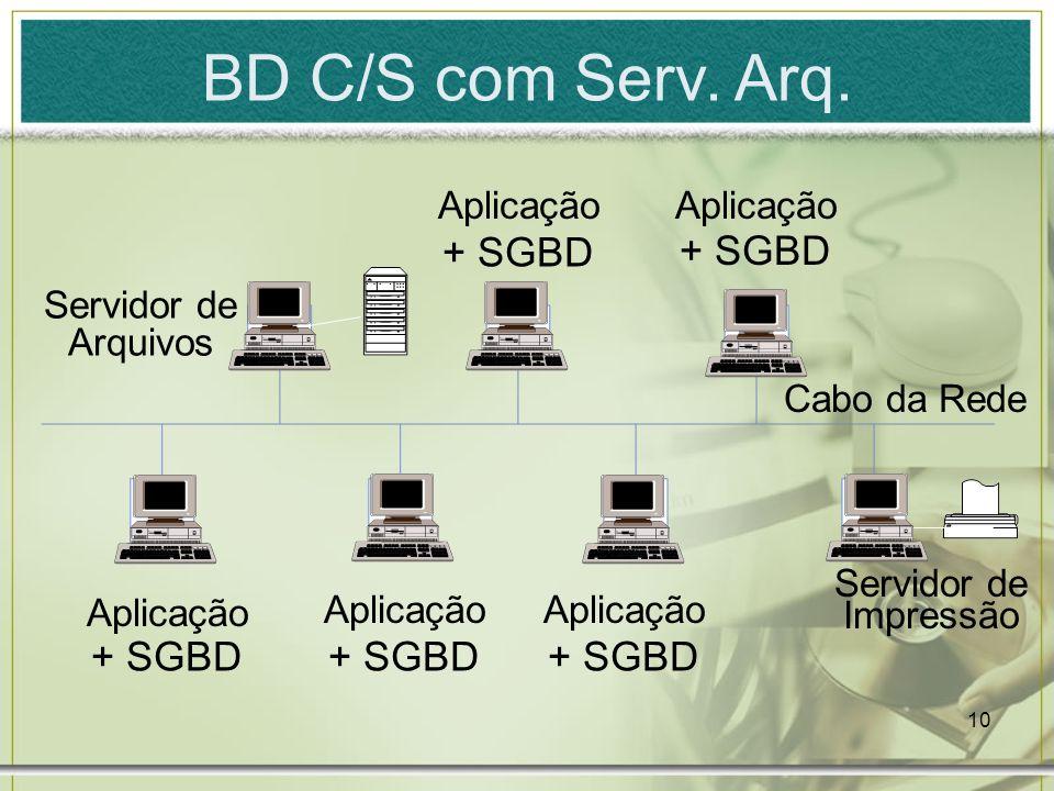 BD C/S com Serv. Arq. + SGBD + SGBD + SGBD + SGBD + SGBD Aplicação