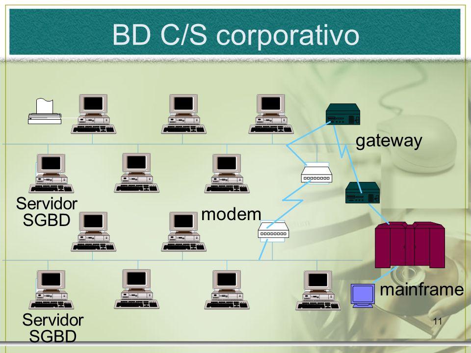 BD C/S corporativo gateway Servidor SGBD modem mainframe Servidor SGBD