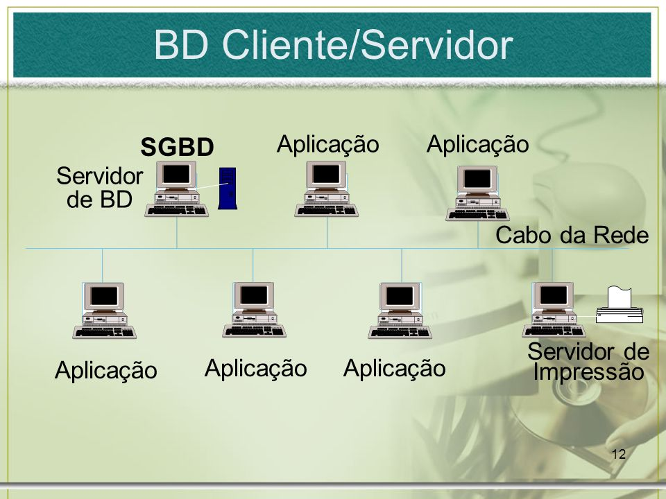 BD Cliente/Servidor SGBD Aplicação Aplicação Servidor de BD