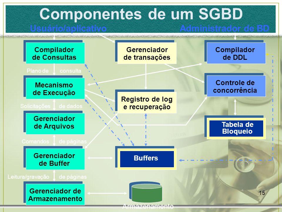 Componentes de um SGBD Usuário/aplicativo Administrador de BD