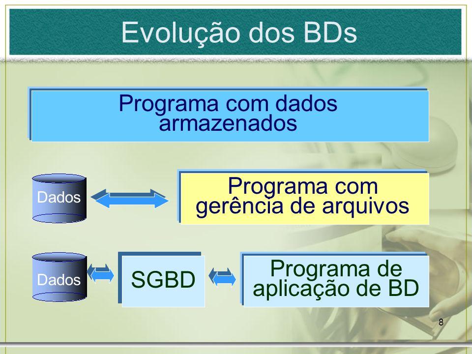 Evolução dos BDs Programa com dados armazenados