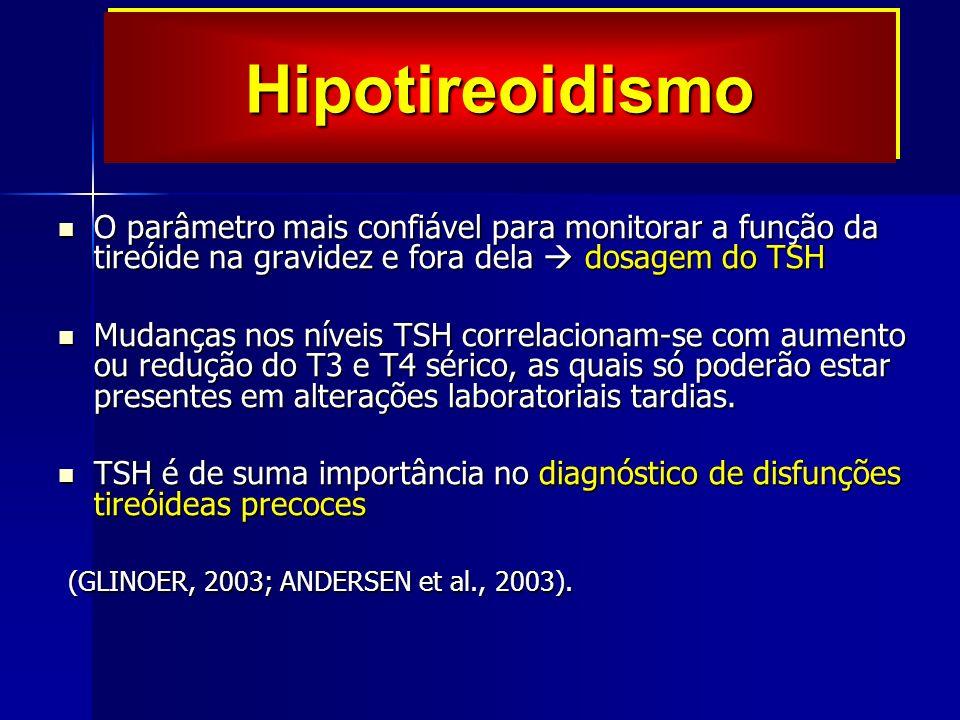 Hipotireoidismo O parâmetro mais confiável para monitorar a função da tireóide na gravidez e fora dela  dosagem do TSH.