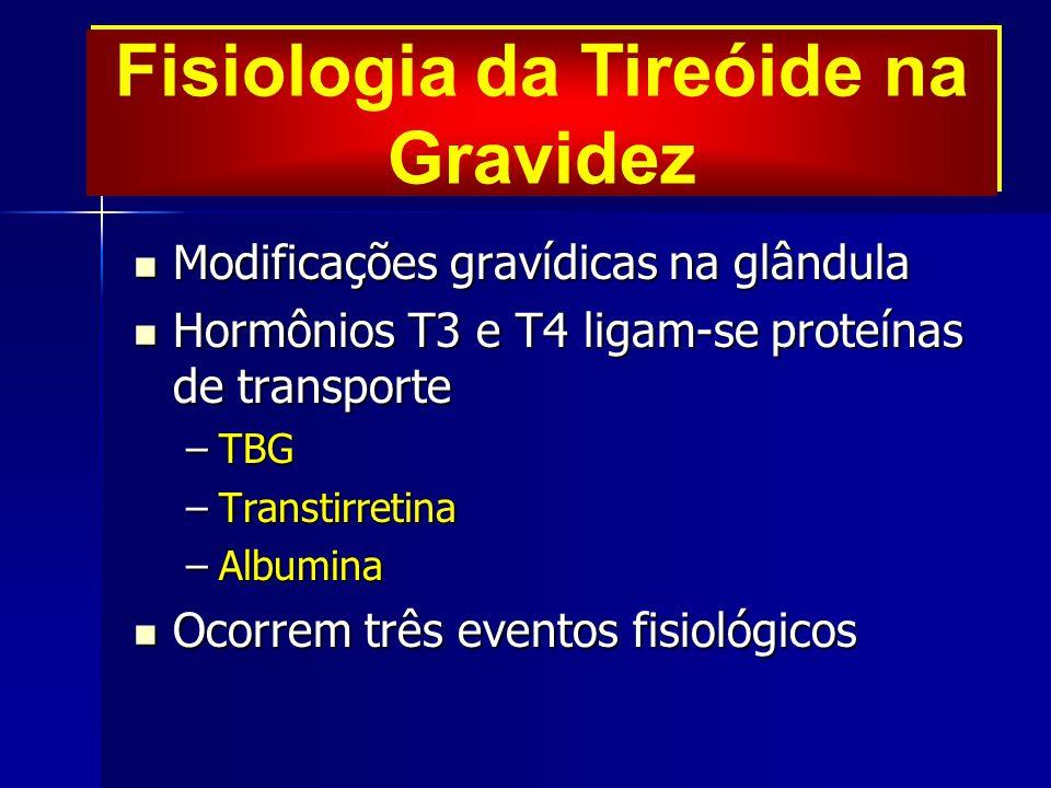 Fisiologia da Tireóide na Gravidez