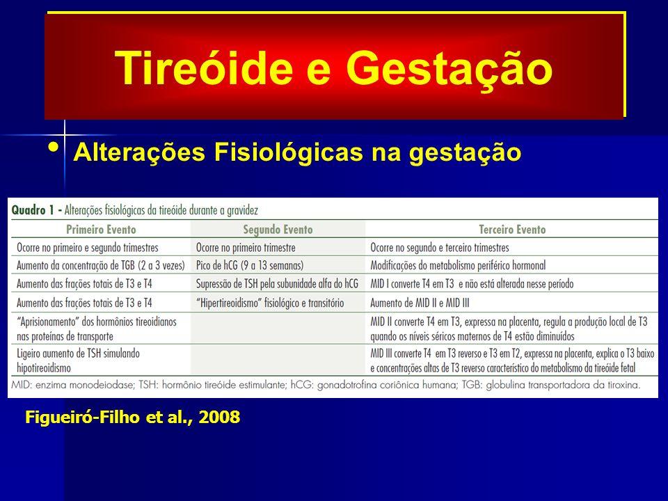 Tireóide e Gestação Alterações Fisiológicas na gestação