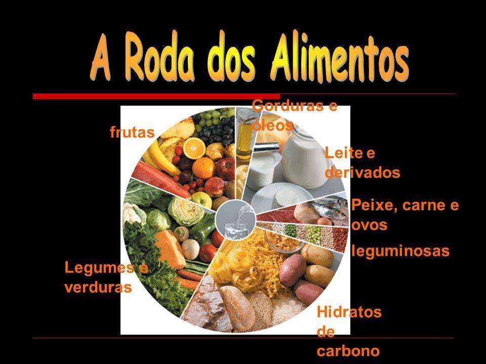 A Roda dos Alimentos Gorduras e óleos frutas Leite e derivados