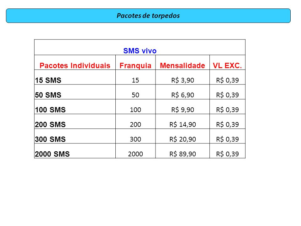Pacotes de torpedos SMS vivo. Pacotes Individuais. Franquia. Mensalidade. VL EXC. 15 SMS. 15.