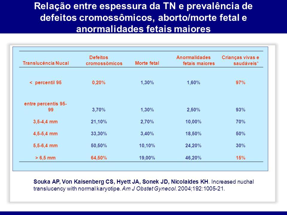 Relação entre espessura da TN e prevalência de defeitos cromossômicos, aborto/morte fetal e anormalidades fetais maiores