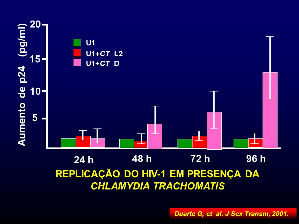 REPLICAÇÃO DO HIV-1 EM PRESENÇA DA CHLAMYDIA TRACHOMATIS