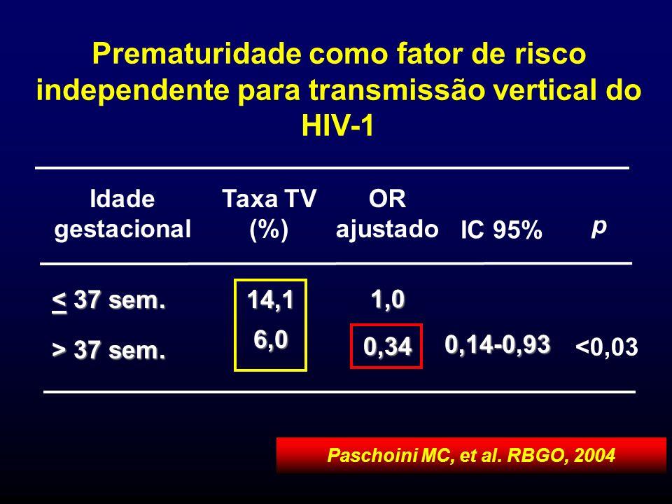Prematuridade como fator de risco independente para transmissão vertical do HIV-1