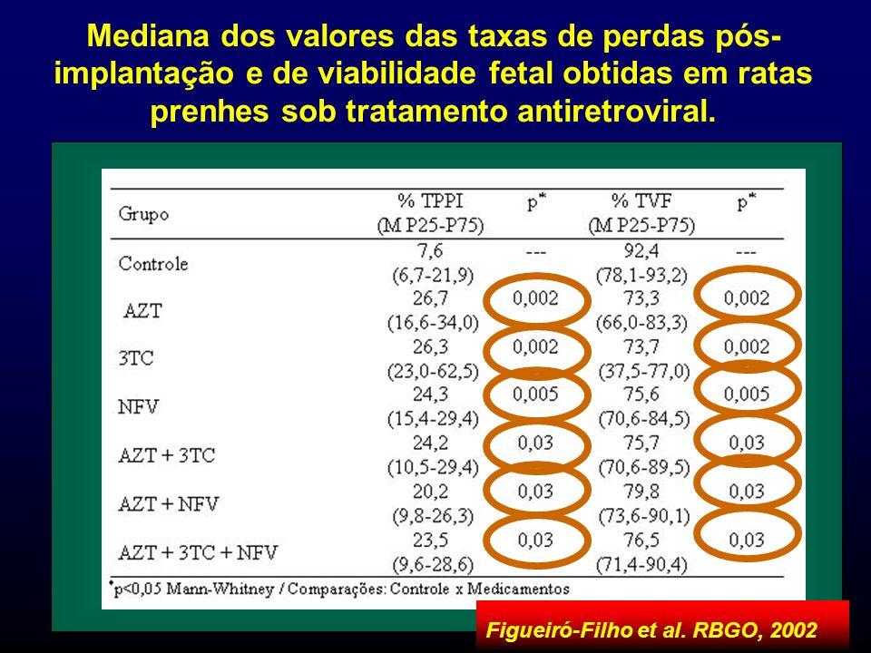 Mediana dos valores das taxas de perdas pós-implantação e de viabilidade fetal obtidas em ratas prenhes sob tratamento antiretroviral.