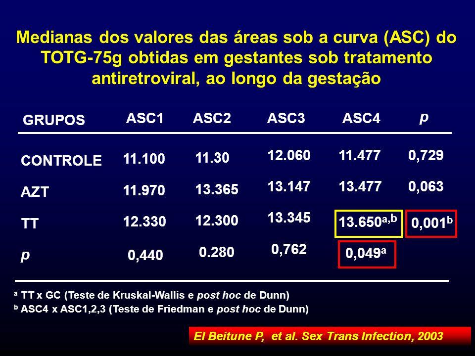 Medianas dos valores das áreas sob a curva (ASC) do TOTG-75g obtidas em gestantes sob tratamento antiretroviral, ao longo da gestação
