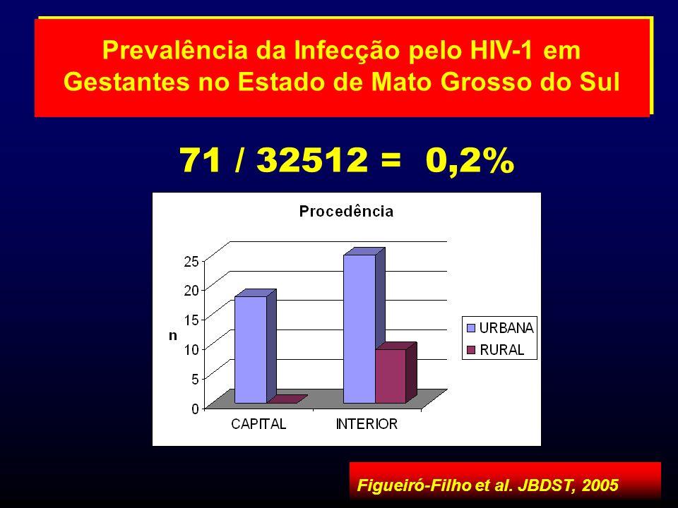 Prevalência da Infecção pelo HIV-1 em Gestantes no Estado de Mato Grosso do Sul