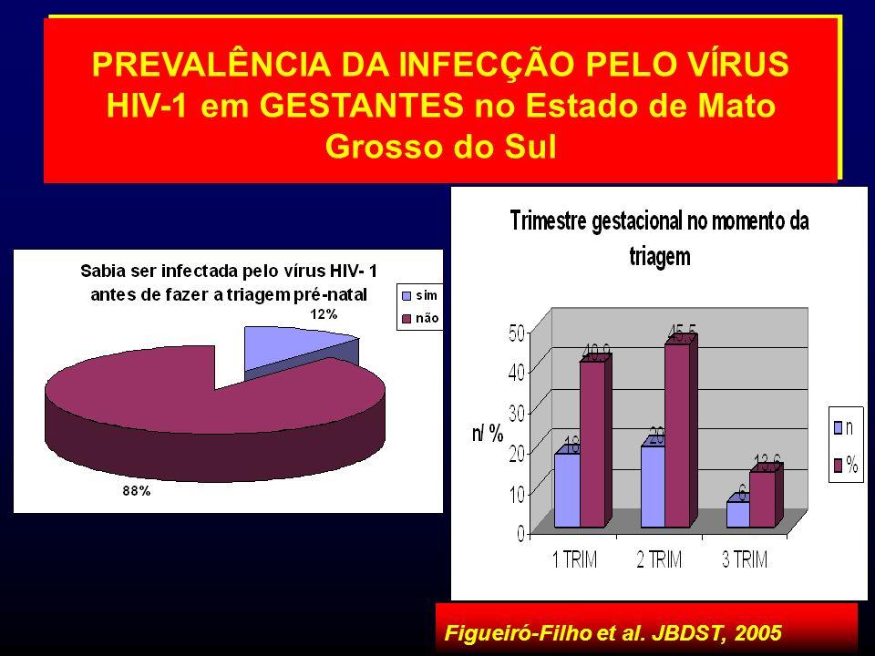 PREVALÊNCIA DA INFECÇÃO PELO VÍRUS HIV-1 em GESTANTES no Estado de Mato Grosso do Sul