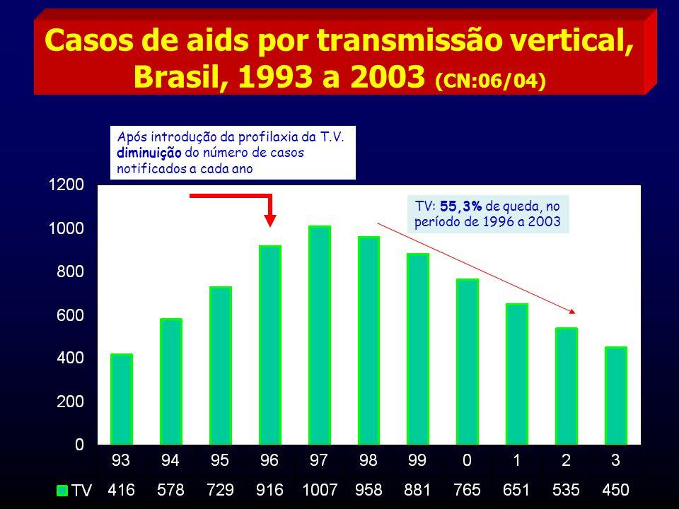 Casos de aids por transmissão vertical, Brasil, 1993 a 2003 (CN:06/04)