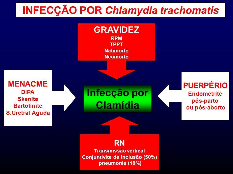 INFECÇÃO POR Chlamydia trachomatis Conjuntivite de inclusão (50%)