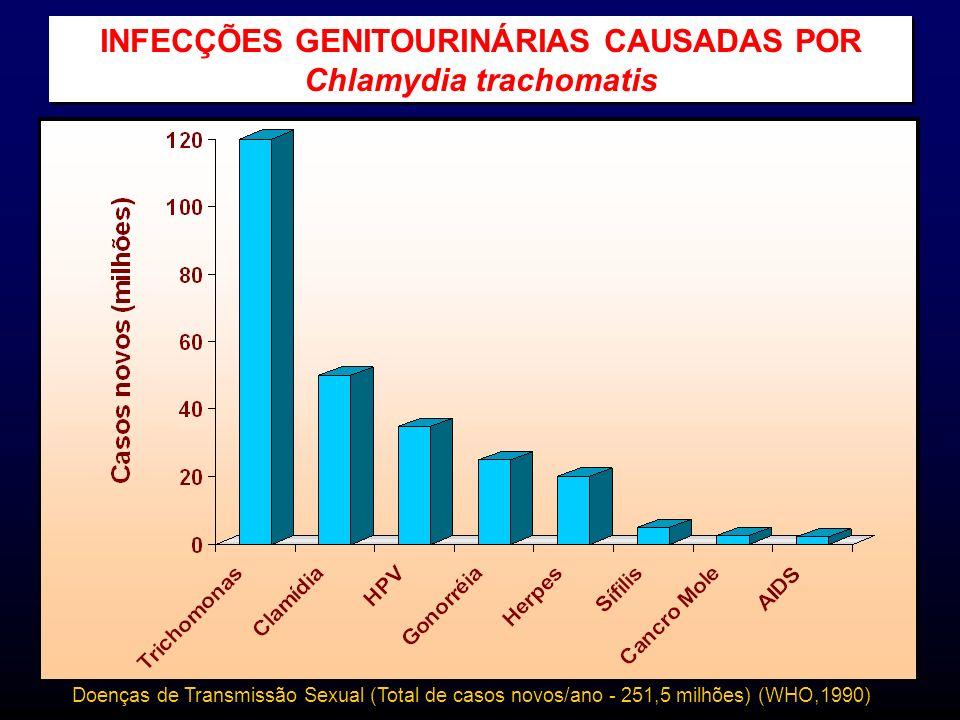 INFECÇÕES GENITOURINÁRIAS CAUSADAS POR Chlamydia trachomatis